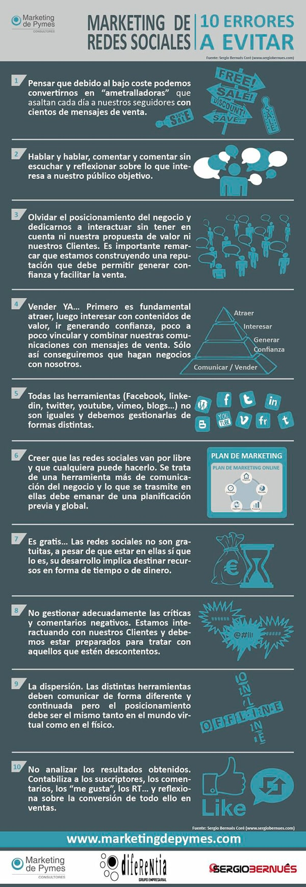 Infografía: Errores en el marketing de redes sociales